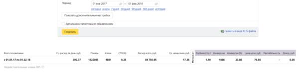 Стоимость привлечения клиентов из РСЯ по тематическим запросам