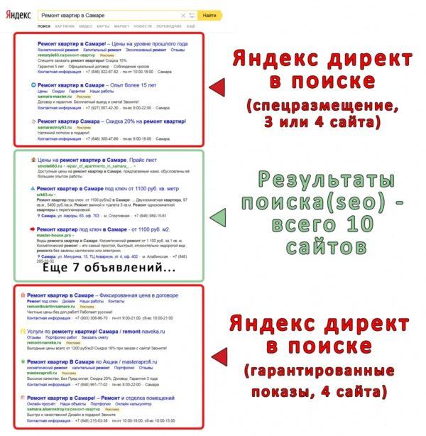 «Яндекс.Директа» в поиске