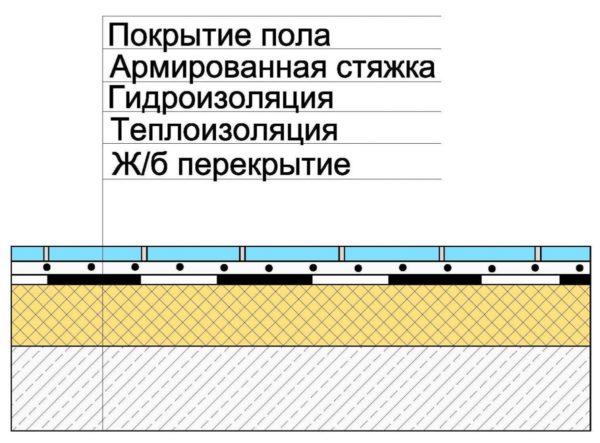 Основные слои конструкции со стяжкой