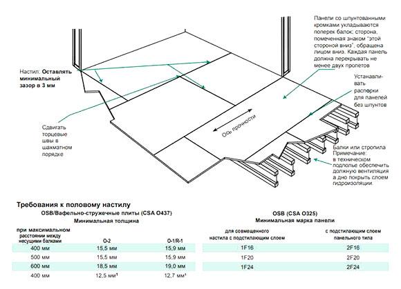 Инструкция по укладке ОСБ на балки