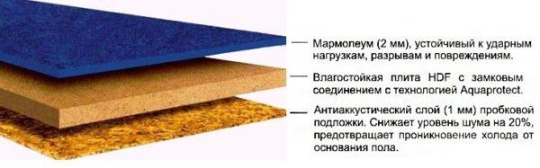 Строение плитного мармолеума