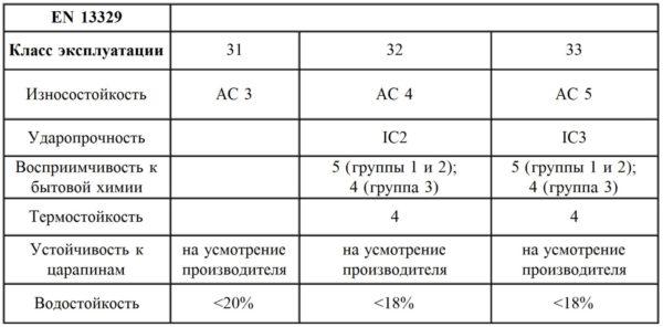 Характеристики ламината в зависимости от класса