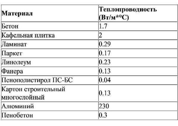 Эффективность работы системы теплого пола напрямую зависит от теплопроводности напольного покрытия, которую можно посмотреть в приведенной ниже таблице
