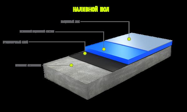 Система полимерного наливного пола