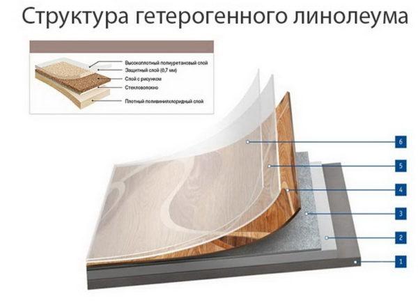 Строение многослойного линолеума