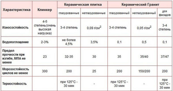 Сравнение технических показателей керамогранита и керамической плитки