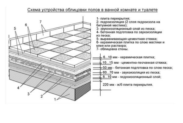 Толщина основных слоев пирога пола в ванной