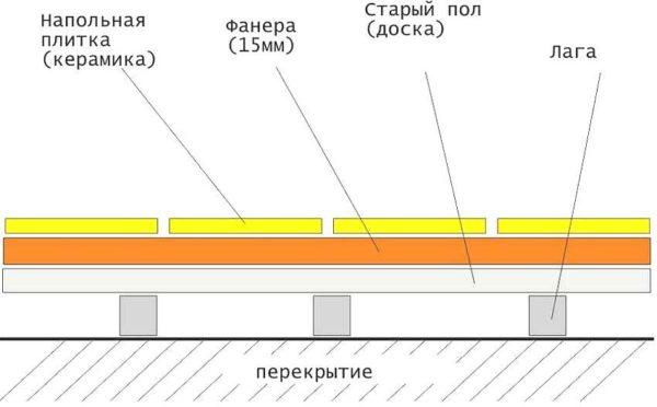 Схема устройства деревянного пола с покрытием из керамической плитки