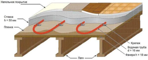 Схема устройства теплого пола под плитку или ламинат в деревянном доме