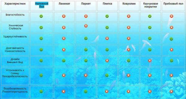 Сравнение наливного пола с другими типами напольных покрытий