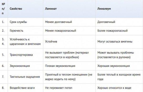 Сравнительная таблица свойств ламината и линолеума