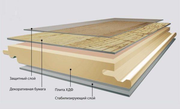 Структура ламината