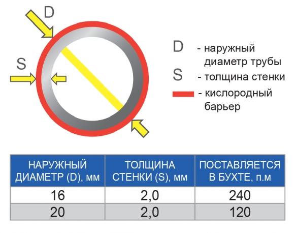 Характеристики диаметра труб