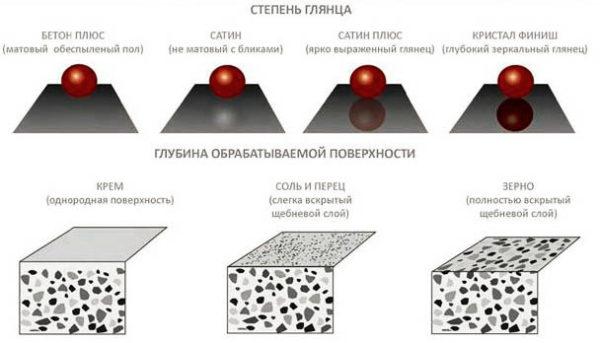 Эффект от обработки бетона методом шлифования