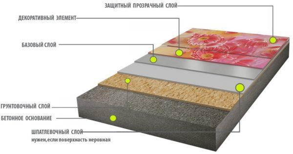 Пирог конструкции пола с 3D эффектом