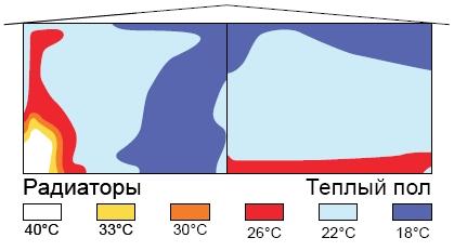 Распределение тепла от разных источников