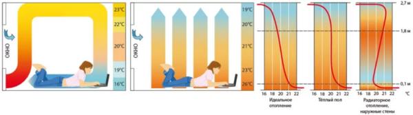 Преимущество использования теплого полаПреимущество использования теплого пола