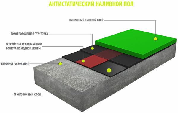 Пирог антистатичного покрытия