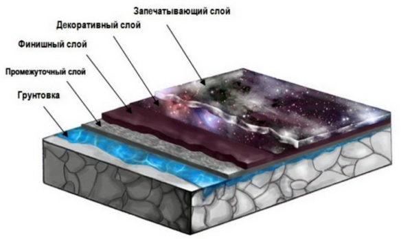 Структура декоративного многослойного покрытия