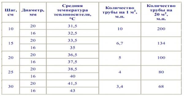 Расчет количества трубы с учетом основных критериев