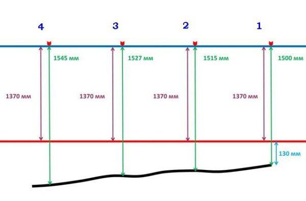 Примерная схема определения нулевого уровня