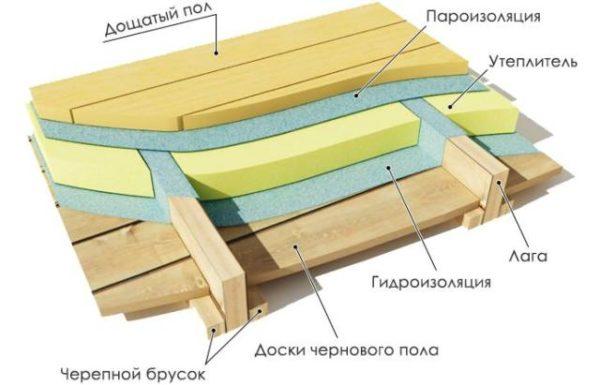 Так выглядит устройство пола второго этажа в деревянном доме с использованием черепного бруска