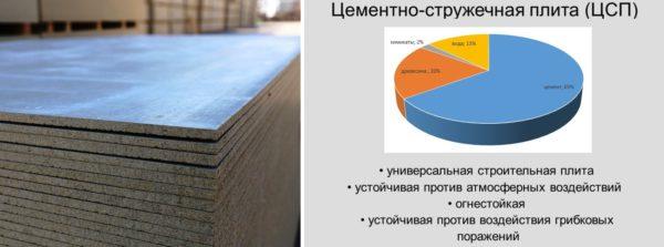 Состав и преимущества цементно-стружечных плит