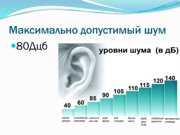 Максимально допустимые уровни шума