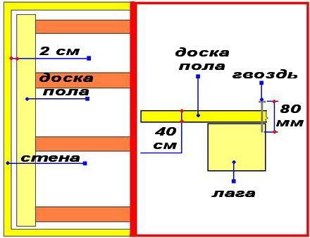 Схема фиксации на гвозди
