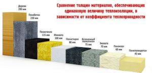Сравнительные значения толщины и теплопроводности материалов