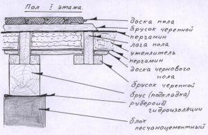 Конструкция деревянного пола – основные элементы