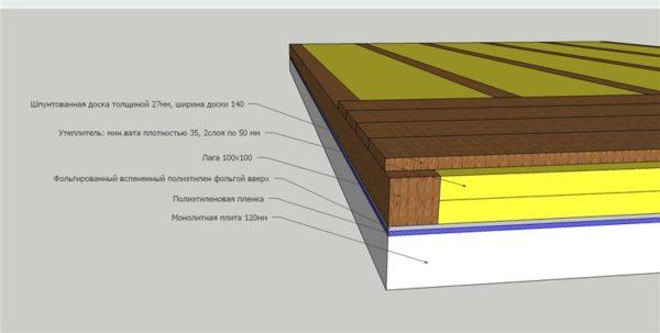Конструкция деревянного пола на монолитной ЖБ плите