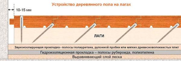 Конструкция дощатого пола на лагах