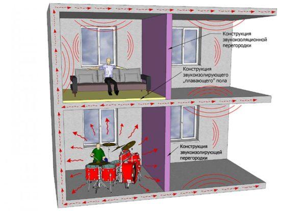 Распространение шума в монолитном доме