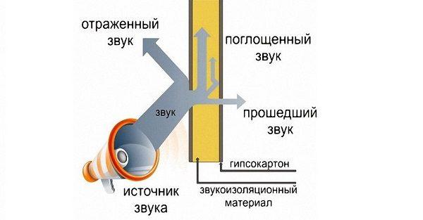 Поглощение звуковых волн многослойной конструкцией