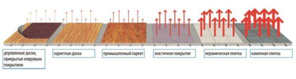 Как отдельные напольные покрытия влияют на проход тепла от системы обогрева в помещение