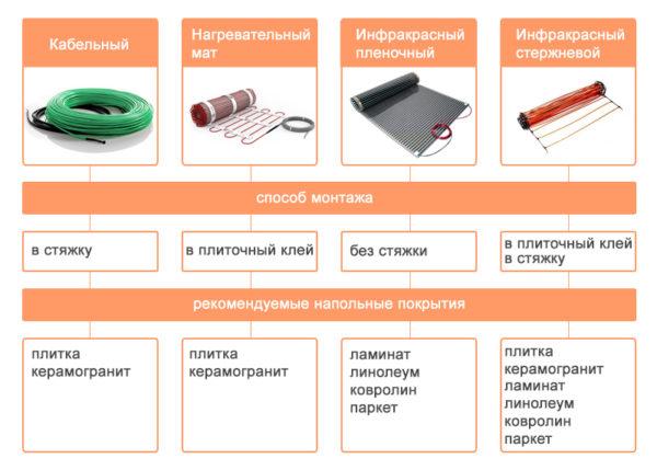 Монтаж и рекомендуемые напольные покрытия для разных типов теплого пола