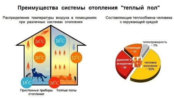 Основные преимущества системы отопления