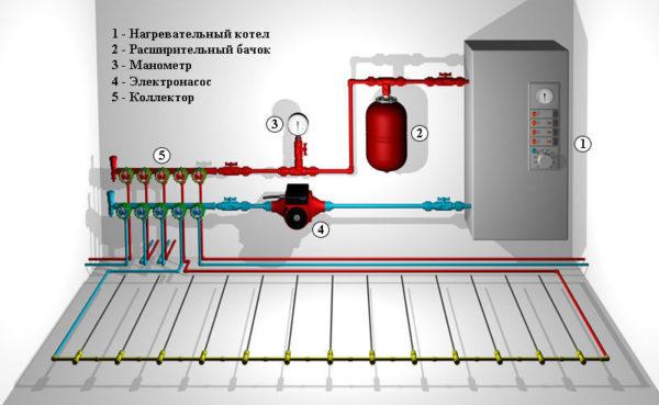 Подключение теплого пола к системе отопления схема Подключение теплого пола к системе отопления схема