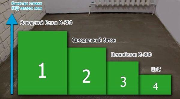 Сравнение различных видов раствора для стяжки на теплый пол
