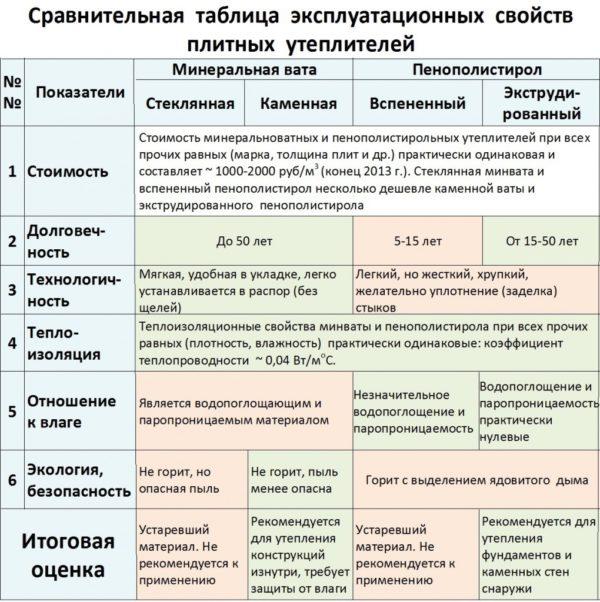 Сравнение эксплуатационные свойства минеральной ваты и пенополистирола