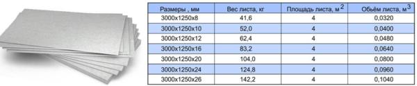 Основные параметры ЦСП