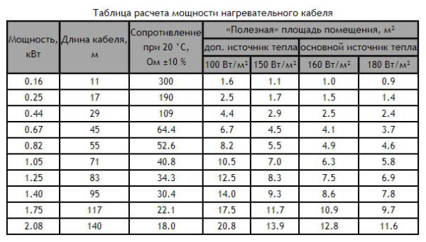 Таблица расчета мощности нагревательного кабеля