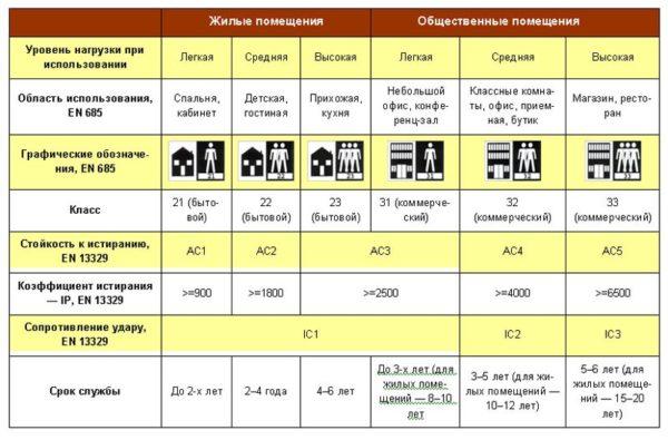 Таблица с перечнем характеристик линолеума