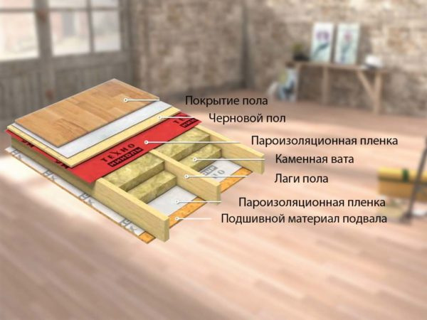 Технология утепления пола каркасного дома