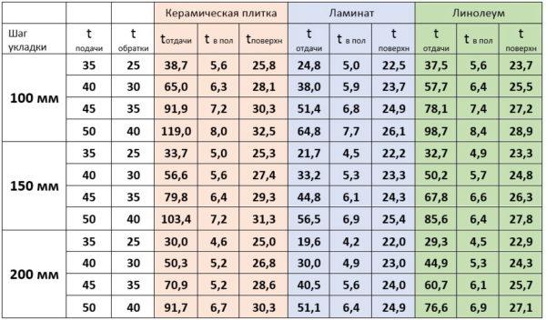 Расчет шага укладки контура в зависимости от вида напольного покрытия