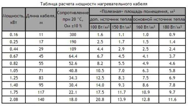 Расчет мощности электрического теплого пола