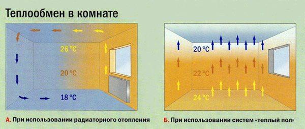 Система теплого пола обеспечивает равномерное прогревание помещений