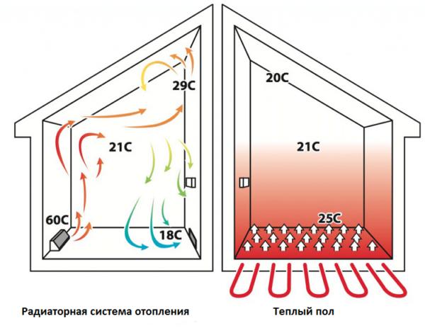 Эффективность обогрева помещения радиатором и теплым полом