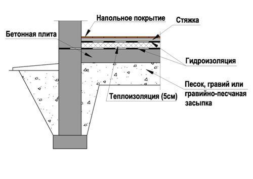 Основные слои